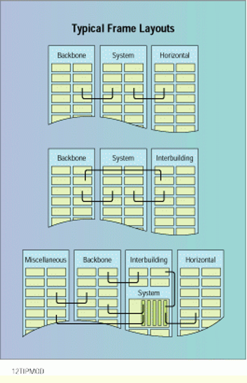 Designing logical frame layouts | Cabling Installation ... on