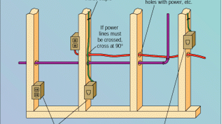 Brilliant Plan Cable Runs During Rough In To Avoid Electrical Problems Wiring 101 Tzicihahutechinfo