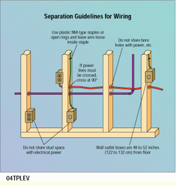 Plan Cable Runs During Rough-in To Avoid Electrical