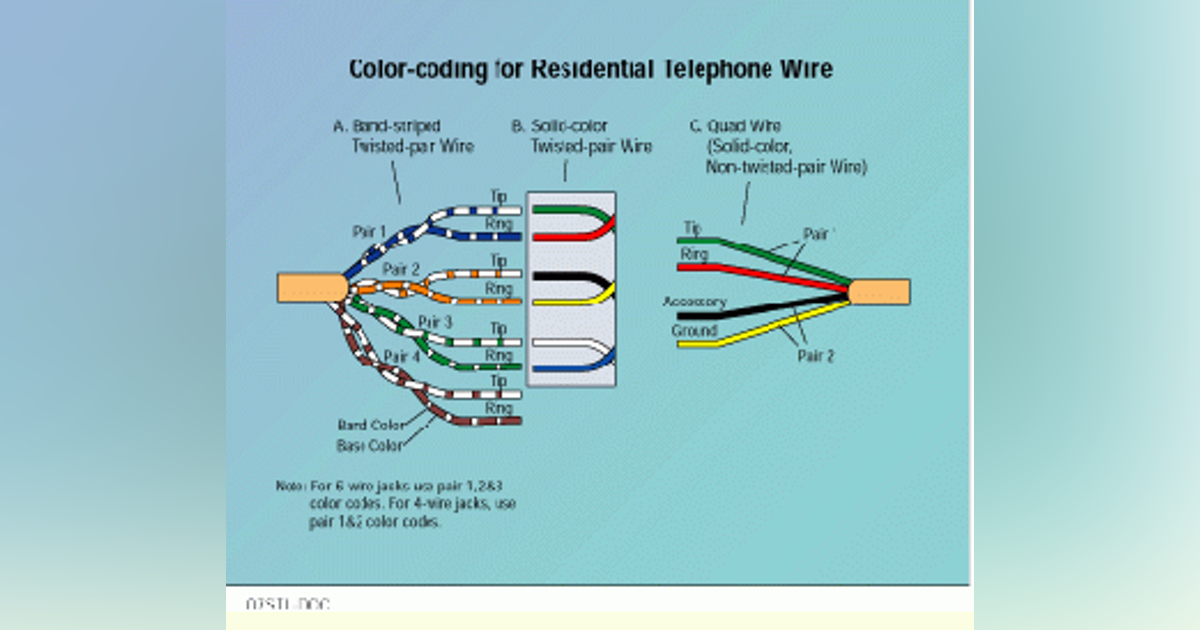 Installing Circuits In, Telephone Line Wiring Diagram