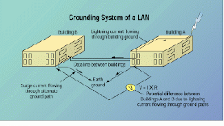 ground potentials and damage to lan equipment