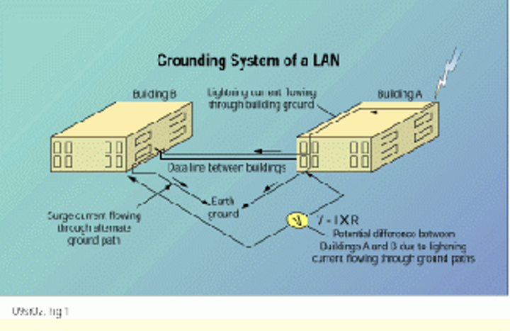 Ground potentials and damage to LAN equipment | Cabling