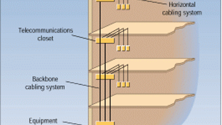 Intrabuilding Riser Cable A Look At The Basics Cabling