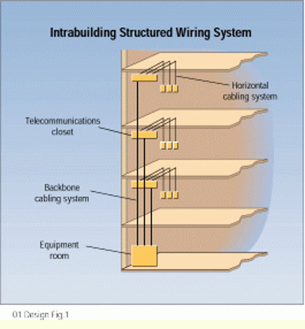 Intrabuilding riser cable-- a look at the basics   Cabling