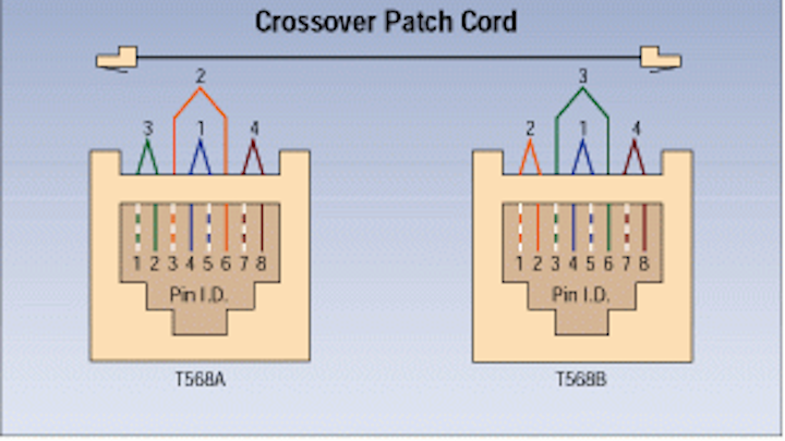Groovy Crossover Patch Cords Provide Proper Pin Outs Cabling Installation Wiring 101 Ferenstreekradiomeanderfmnl