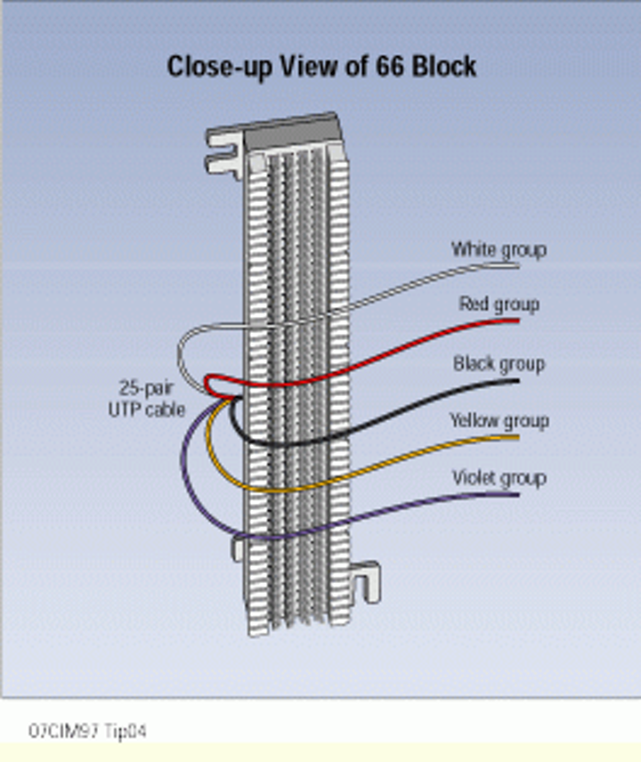 terminating utp on 66 blocks made easy  cabling