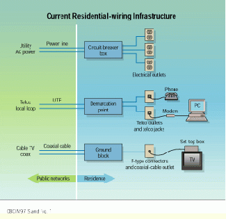 the coming revolution in residential wiring cabling installationthe coming revolution in residential wiring