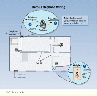Designing Telecommunications For Small Offices And Home Offices Cabling Installation Maintenance