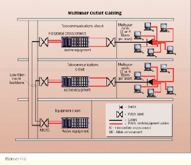 Network design and installation considerations | Cabling