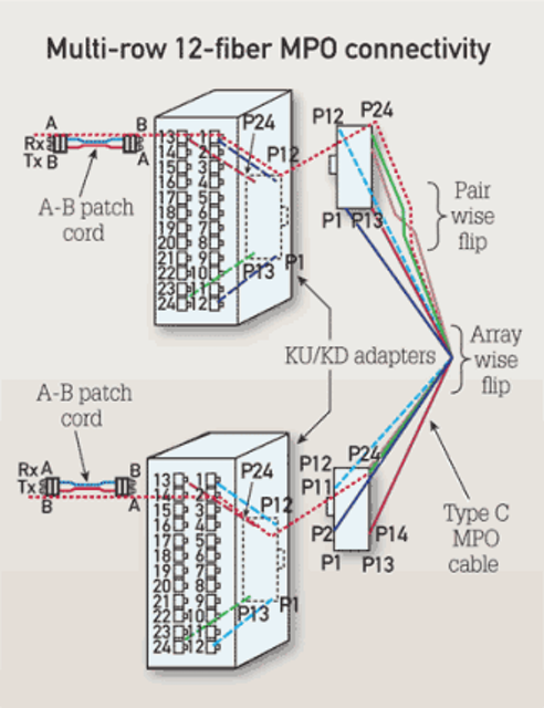 Maintaining fiber-optic polarity with array cabling