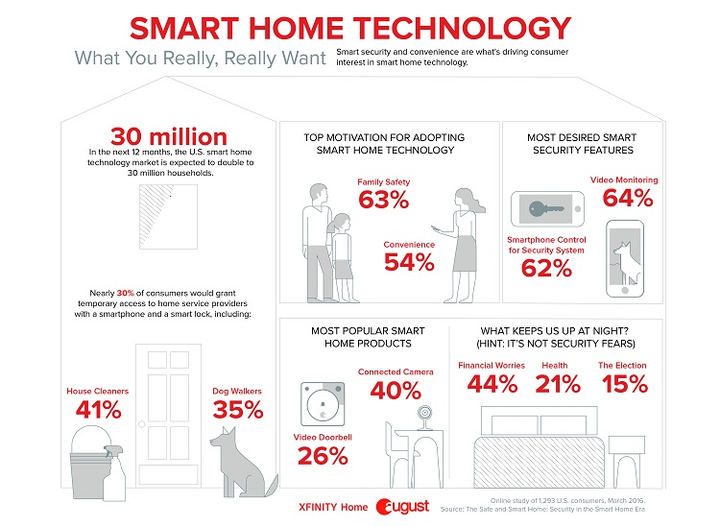 Survey forecasts 30 million U.S. households to add smart home technology by next year