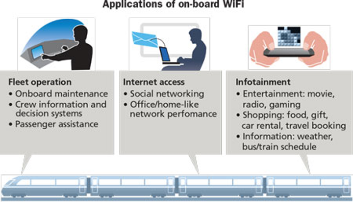 Five key considerations for implementing railway passenger