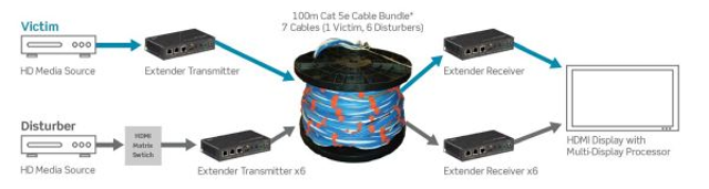 AV cable recommendations for HDBaseT | Cabling Installation