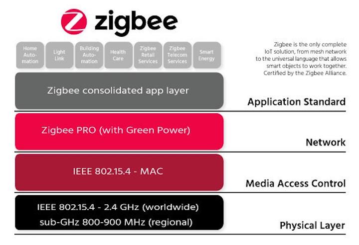Zigbee Alliance debuts multi-band mesh networking technology for massive IoT deployments