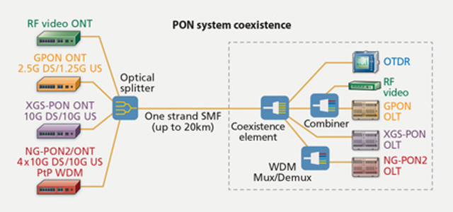 What the future holds for next-generation PON technologies