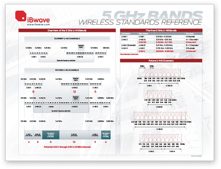 Get a free 5 GHz wireless standards reference poster