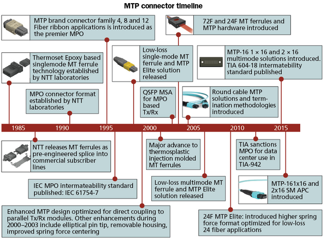 Maximizing the advantages of the MTP connector | Cabling