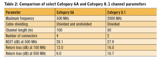Single pair Ethernet: Data and power for the wired world