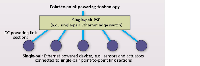 Wondrous Single Pair Ethernet Data And Power For The Wired World Cabling Wiring Database Lotapmagn4X4Andersnl
