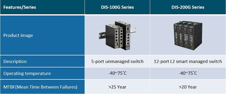 D-Link intros industrial-grade Ethernet switches