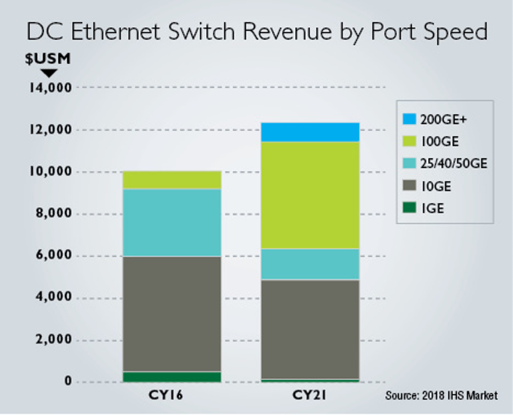For Ethernet switches, 25/100G surging, 200/400G to make inroads