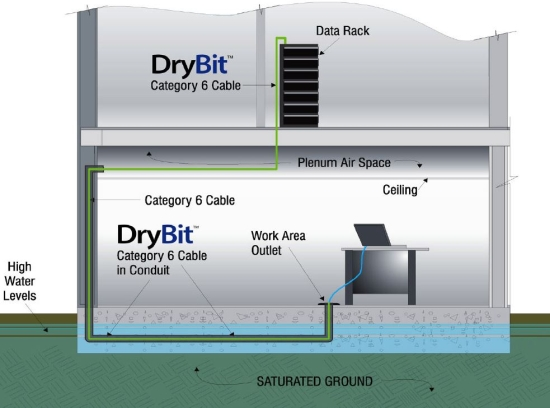 cat 6 wiring diagram riser plenum category 6 cable performs in wet environments cabling  plenum category 6 cable performs in wet