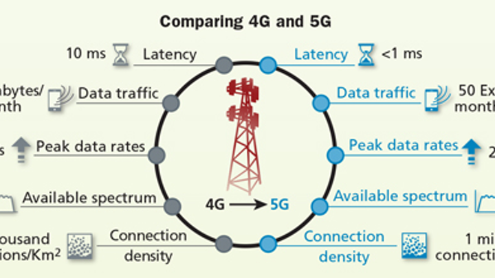 regardless of the wireless technology employed, fiber will be the  supporting infrastructure for 5g networks