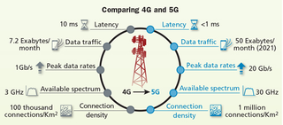 The role of fiber in 5G networks | Cabling Installation & Maintenance