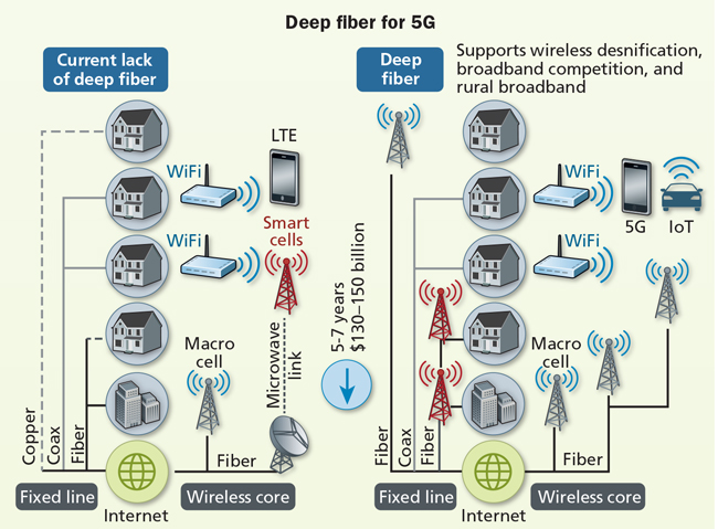 The Role Of Fiber In 5g Networks Cabling Installation Maintenance