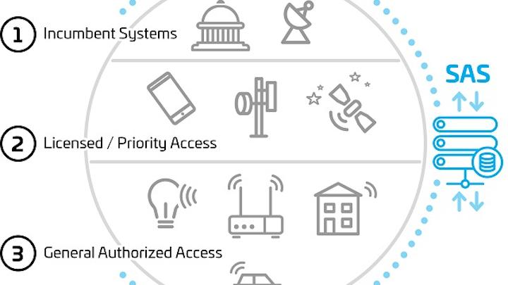 CommScope, Google team to drive Citizens Broadband Radio Service (CBRS) forward
