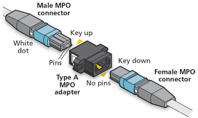 MPO connector basics and best practices | Cabling