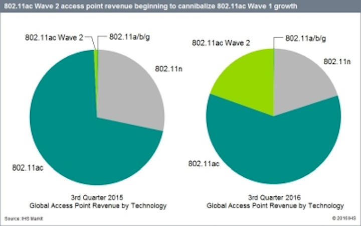 The lime green pie slice represents revenue for 802.11ac Wave 2 access points in Q3 2015 (left) and Q3 2016 (right). With the overall WLAN market seeing price pressure, the up-and-coming 802.11ac Wave 2 gear has begun to eat the lunch of both Wave 1 and 802.11n.