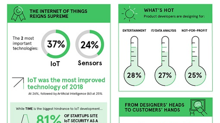 61% of product engineers say IoT, sensors are the most important emerging technologies: Survey