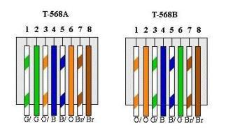 differences between t568a and t568b explained cabling installation wiring  568a 568b