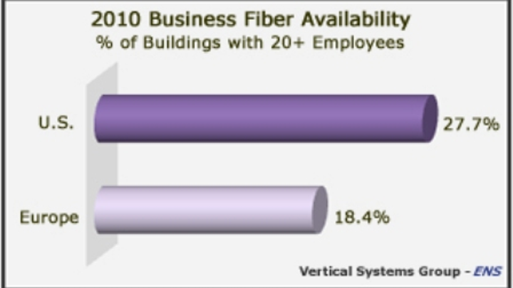 Content Dam Etc Medialib New Lib Cablinginstall Online Articles 2011 03 Vertical Systems Group 2010 Business Fiber Availability 22235