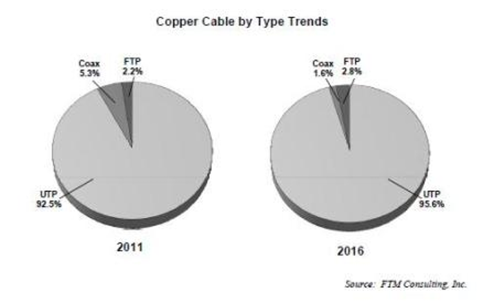 Content Dam Etc Medialib New Lib Cablinginstall Online Articles 2011 04 Copper Cable By Type 20013