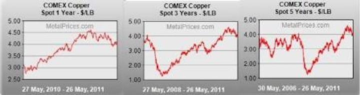 Content Dam Etc Medialib New Lib Cablinginstall Online Articles 2011 05 Comex Copper Price Charts 32004