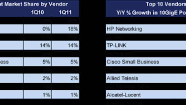 Content Dam Etc Medialib New Lib Cablinginstall Online Articles 2011 06 In Stat Q1 2011 10 Gbe Market Share 39535