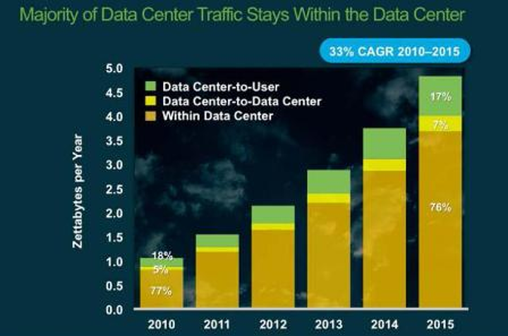 Content Dam Etc Medialib New Lib Cablinginstall Online Articles 2011 12 Cisco Global Data Center Traffic By Destination 5960