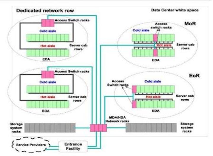 Content Dam Etc Medialib New Lib Cablinginstall Online Articles 2011 12 Data Center Zone Distribution Cabling Model 54527