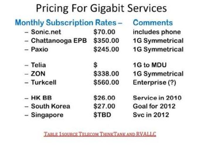 Content Dam Etc Medialib New Lib Cablinginstall Online Articles 2012 April Gigabit Service Pricing 73204