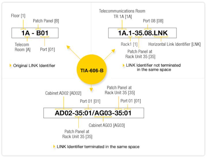 Content Dam Etc Medialib New Lib Cablinginstall Online Articles 2012 April Tia 606 B Chart 12310