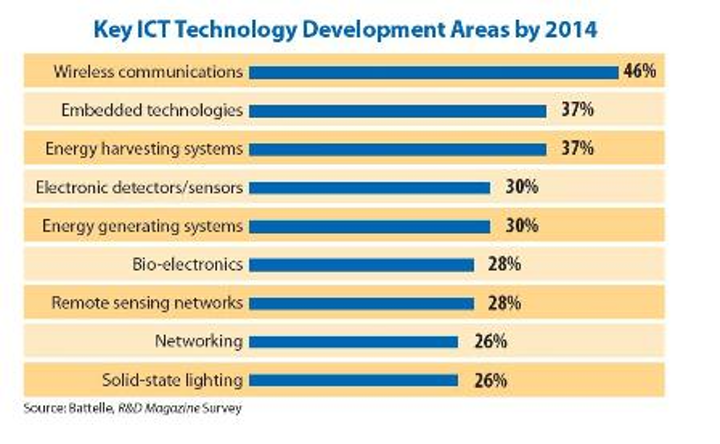 Content Dam Etc Medialib New Lib Cablinginstall Online Articles 2012 January Battelle Ict Development Areas 35065