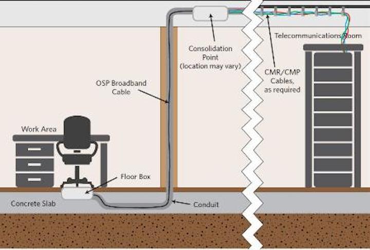 Content Dam Etc Medialib New Lib Cablinginstall Online Articles 2012 January Superior Essex Below Grade Conduit Recommendations 15645