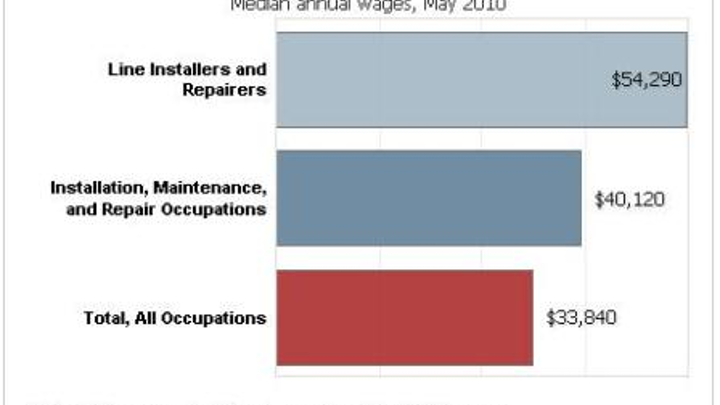 Content Dam Etc Medialib New Lib Cablinginstall Online Articles 2012 May Us Department Of Labor Average Wages 95186