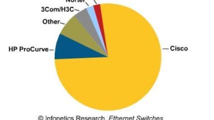 Content Dam Etc Medialib Platform 7 Cablinginstall Articles Online Exclusive Articles 2010 Images Infonetics Chart 87819