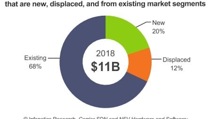 Report: Carrier SDN and NFV hardware, software market could reach $11B by 2018