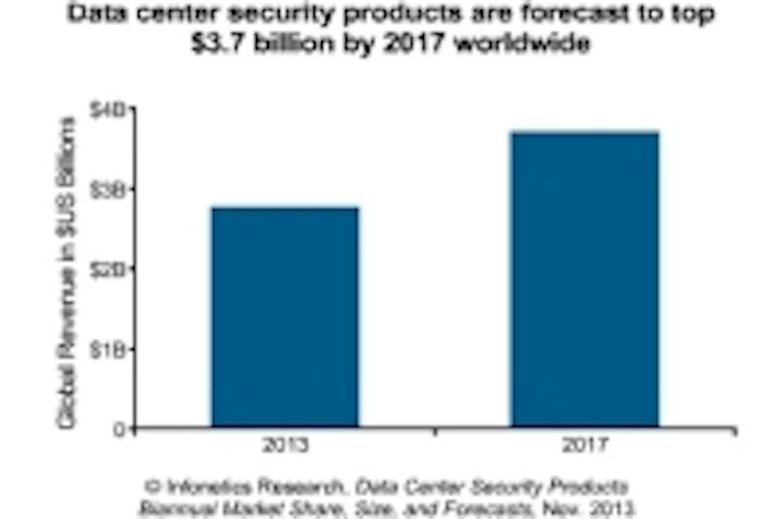 Content Dam Cim En Articles 2013 12 Infonetics Nsa Datacenter Security Leftcolumn Article Thumbnailimage File