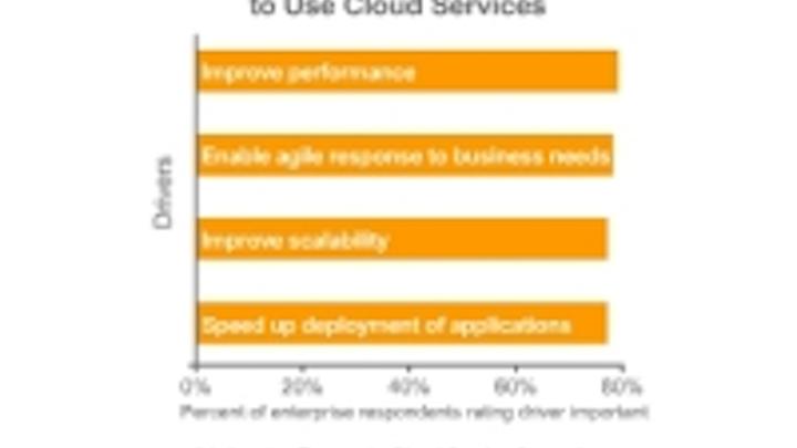 Content Dam Cim En Articles 2014 02 Infonetics Hybrid Cloud Leftcolumn Article Thumbnailimage File