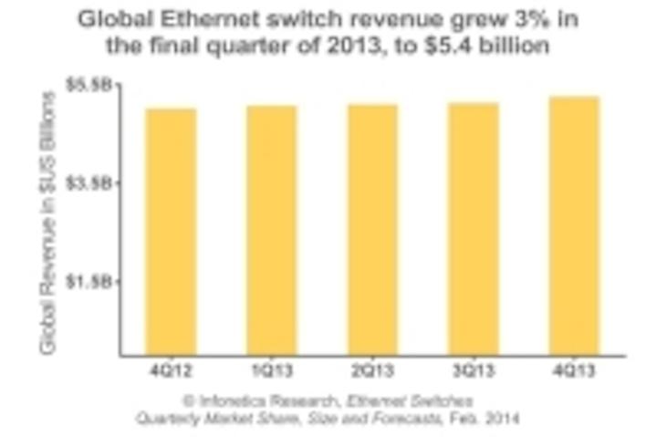Content Dam Cim En Articles 2014 03 Infonetics 40g Ethernet Switch Report Leftcolumn Article Thumbnailimage File